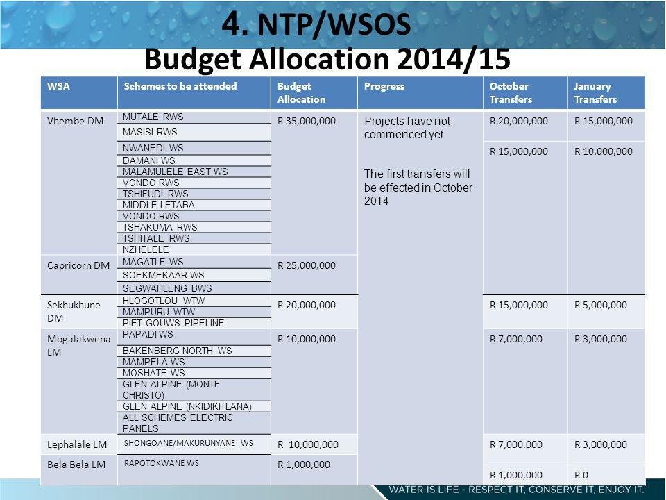 Budget Allocation 2014/15 4.