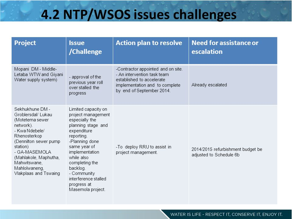 4.2 NTP/WSOS issues challenges ProjectIssue /Challenge Action plan to resolveNeed for assistance or escalation Mopani DM - Middle- Letaba WTW and Giyani Water supply system) - approval of the previous year roll over stalled the progress -Contractor appointed and on site.