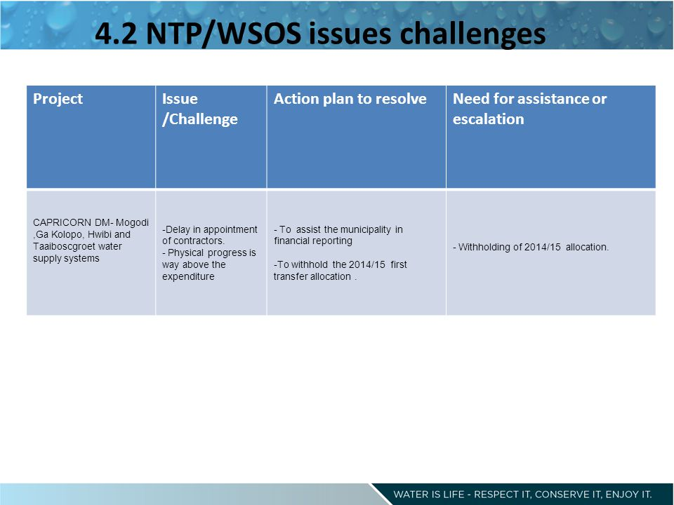 4.2 NTP/WSOS issues challenges ProjectIssue /Challenge Action plan to resolveNeed for assistance or escalation CAPRICORN DM- Mogodi,Ga Kolopo, Hwibi and Taaiboscgroet water supply systems -Delay in appointment of contractors.