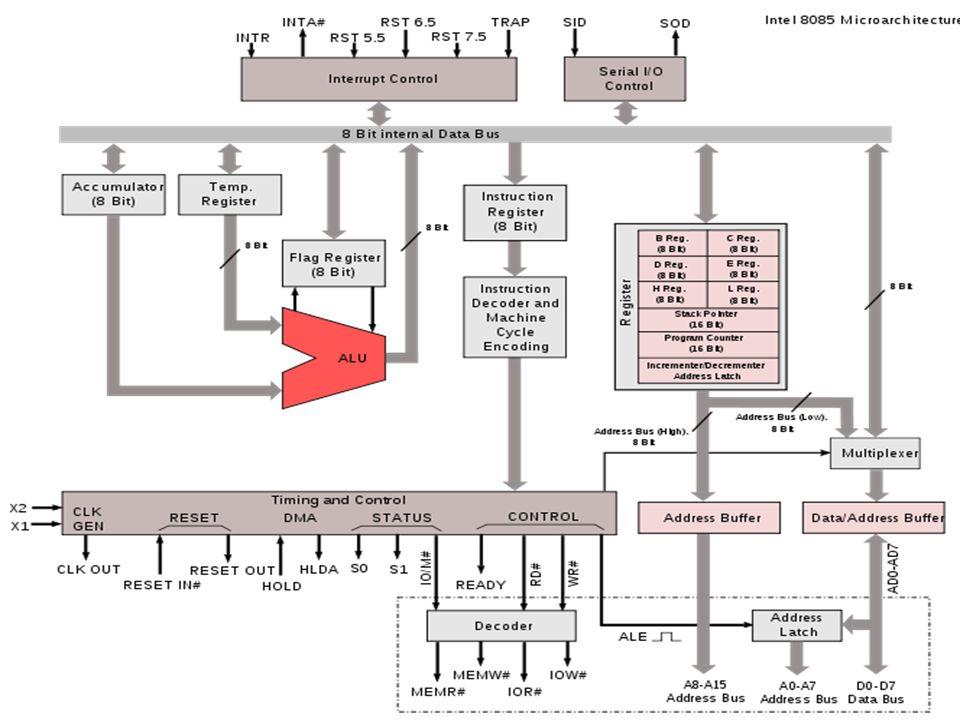 Addressing ModeEffective AddressContent 0f AC Direct address500800 Immediate operand201500 Indirect address800300 Relative address702325 Indexed address600900 Register—400 Register indirect400700 Autoincrement400700 Autodecrement399450
