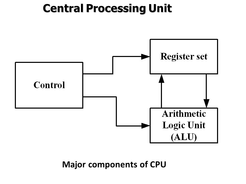 Register Addressing Mode:  In this mode the operands are in registers that reside within the CPU.
