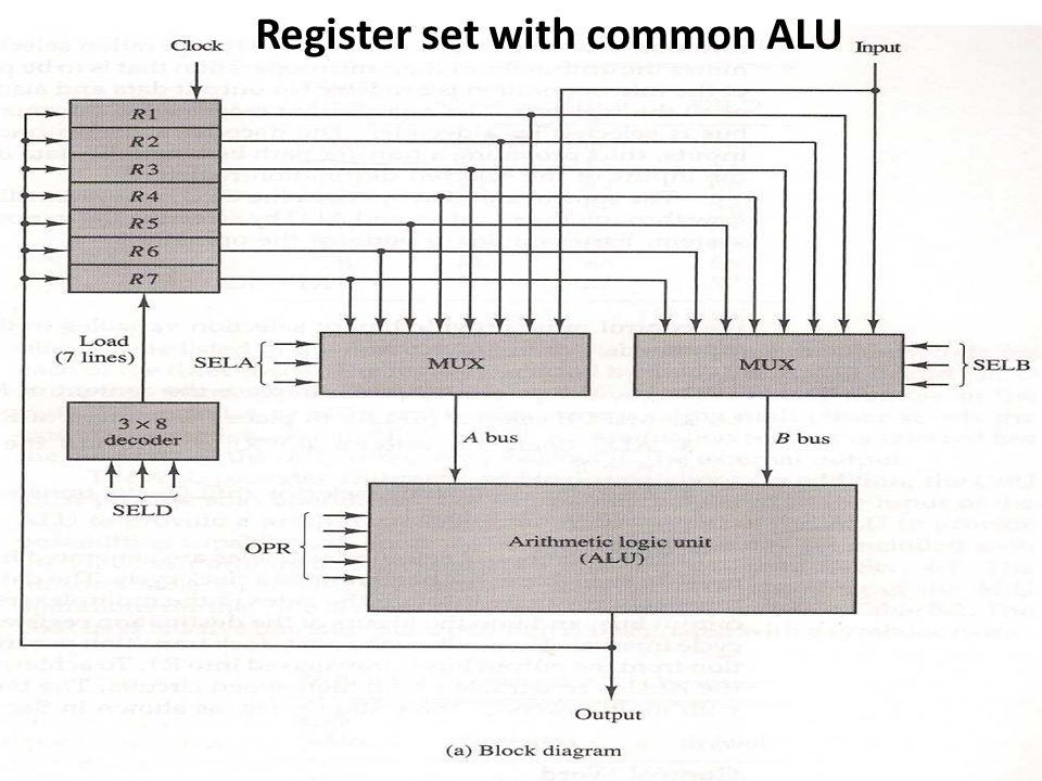 Memory Stack Memory unit Address Program (instructions) 1000 PC AR Data (operands) 2000 Stack 3000 3997 SP 3998 3999 4000 4001 DR Computer memory with program, data, and stack segments.