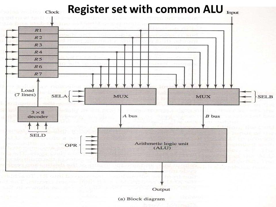 Microoperation Symbolic Designation Control Word SELASELBSELDOPR R1← R2 - R3R2R3R1SUB01001100100101 R4 ← R4  R5 R4R5R4OR10010110001010 R6 ← R6 + 1R6— INCA11000011000001 R7 ← R1R1—R7TSFA00100011100000 Output ← R2R2—NoneTSFA010000 00000 Output ← Input Input—NoneTSFA000 00000 R4 ← shl R4R4— SHLA10000010011000 R5 ← 0R5 XOR101 01100