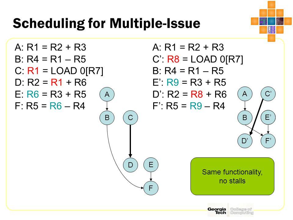 Tree Height Reduction Shorten critical path(s) using associativity ADD R6,R2,R3 ADD R7,R6,R4 ADD R8,R7,R5 I1 I2 I3 ADD R6,R2,R3 ADD R7,R4,R5 ADD R8,R7,R6 I1I2 I3 R8=((R2+R3)+R4)+R5R8=(R2+R3)+(R4+R5) Not all Math operations are associative.