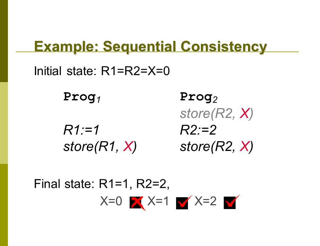 Prog 1 Prog 2 store(R2, X) R1:=1 R2:=2 store(R1, X)store(R2, X) Initial state: R1=R2=X=0 Final state: R1=1, R2=2, X=0 X=1 X=2 Example: Sequential Consistency