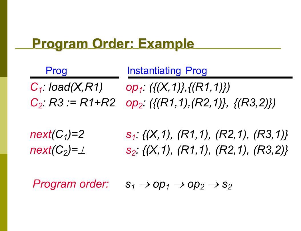 Program Order: Example C 1 : load(X,R1) C 2 : R3 := R1+R2 next(C 1 )=2 next(C 2 )=  op 1 : ({(X,1)},{(R1,1)}) op 2 : ({(R1,1),(R2,1)}, {(R3,2)}) s 1 : {(X,1), (R1,1), (R2,1), (R3,1)} s 2 : {(X,1), (R1,1), (R2,1), (R3,2)} Prog Instantiating Prog Program order: s 1  op 1  op 2  s 2