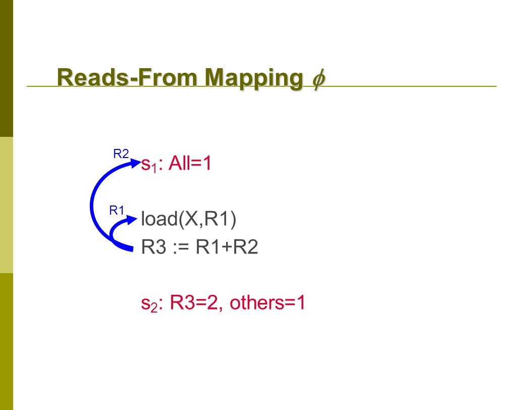 Reads-From Mapping  s 1 : All=1 load(X,R1) R3 := R1+R2 s 2 : R3=2, others=1 R1 R2