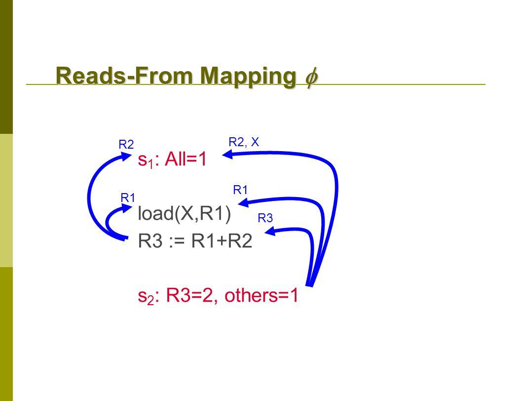 Reads-From Mapping  s 1 : All=1 load(X,R1) R3 := R1+R2 s 2 : R3=2, others=1 R1 R2 R1 R2, X R3