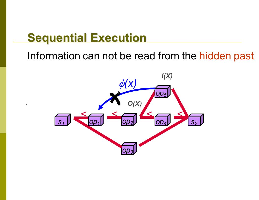 I(X) s1s1 op 3 s2s2 op 4 op 2 op 1 op 5 < < < <  (x) O(X) Sequential Execution Information can not be read from the hidden past