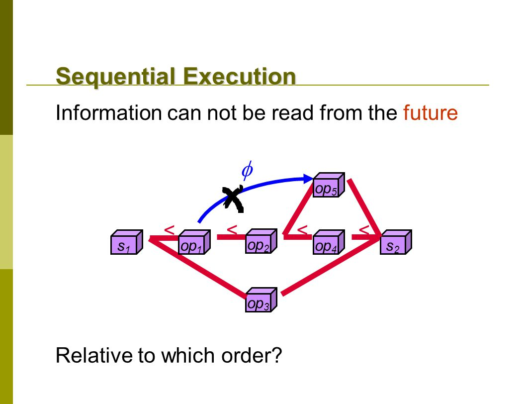 s1s1 op 3 s2s2 op 4 op 2 op 1 < < < <  Sequential Execution Information can not be read from the future op 5 Relative to which order?