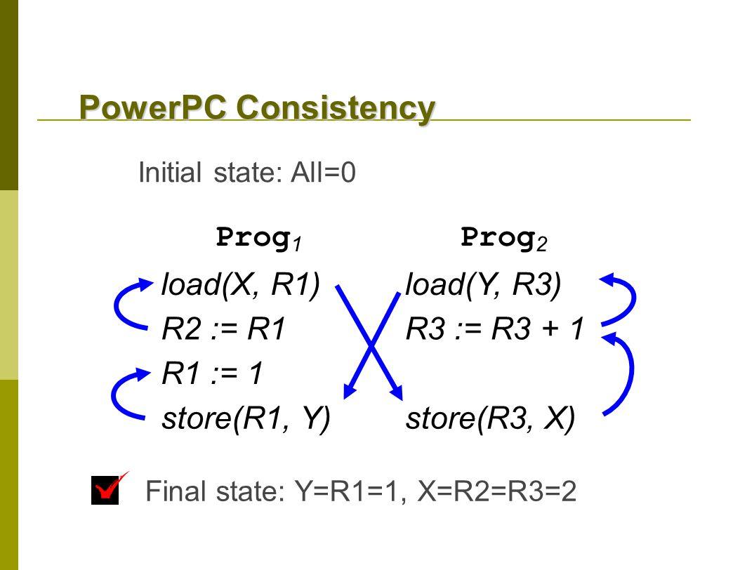 Final state: Y=R1=1, X=R2=R3=2 Prog 1 Prog 2 load(X, R1)load(Y, R3) R2 := R1R3 := R3 + 1 R1 := 1 store(R1, Y)store(R3, X) Initial state: All=0 PowerPC Consistency