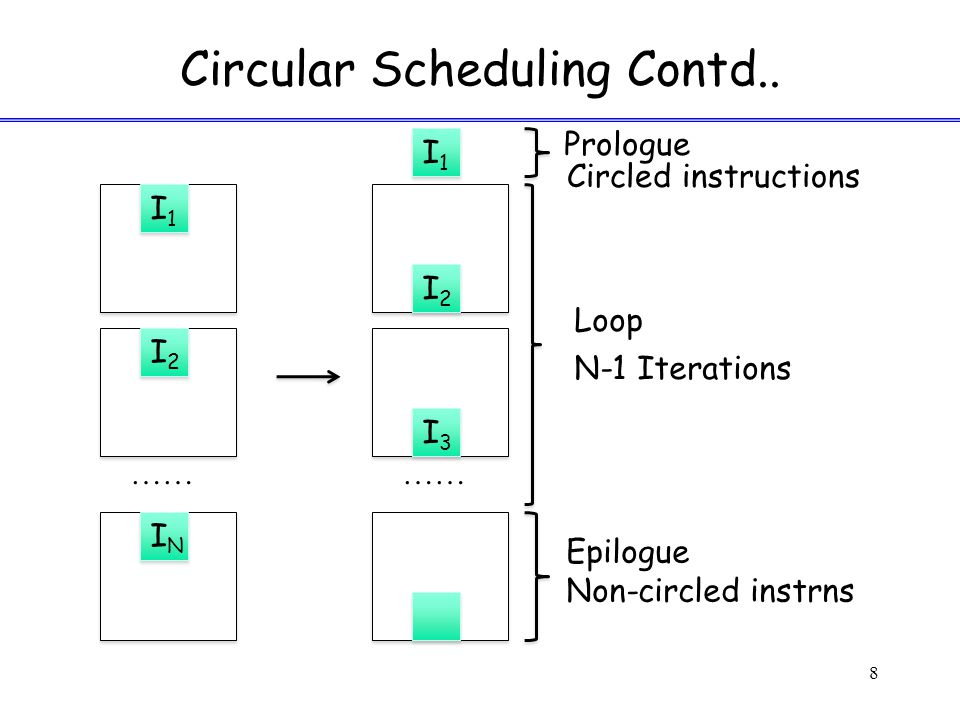 Circular Scheduling Contd.. 8 I1I1 I2I2 ININ …… I1I1 I2I2 I3I3 Prologue Loop N-1 Iterations Circled instructions Epilogue Non-circled instrns
