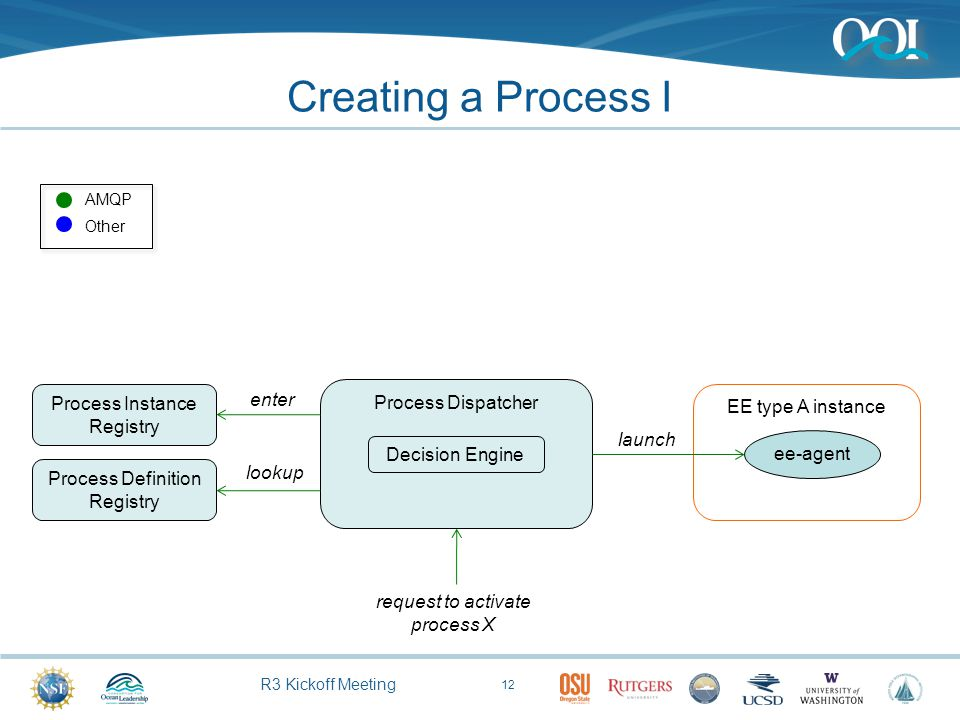R3 Kickoff Meeting Creating a Process I 12 Process Definition Registry Process Dispatcher EE type A instance Process Instance Registry request to acti
