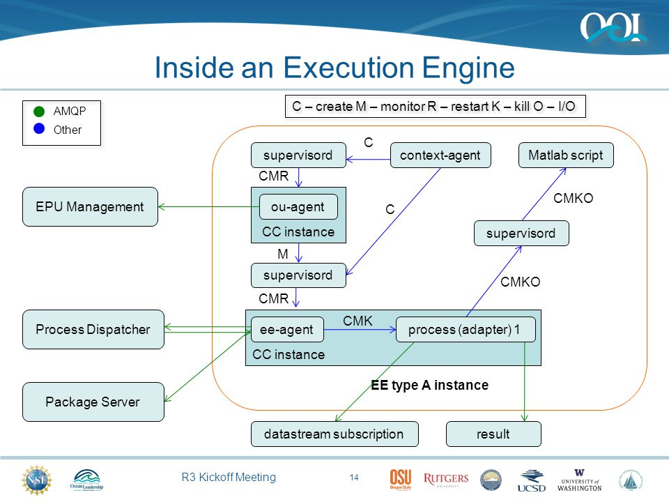 R3 Kickoff Meeting CC instance Inside an Execution Engine 14 EE type A instance context-agent ee-agent ou-agent supervisord Matlab script C C M CMR CM