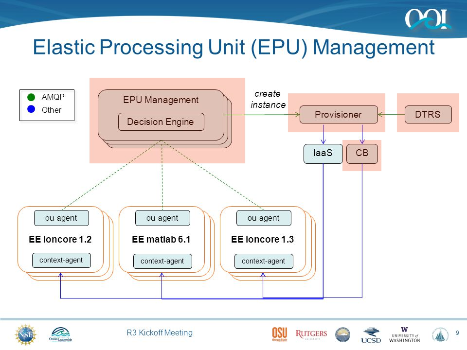 R3 Kickoff Meeting EE ioncore 1.3 EPU Management Elastic Processing Unit (EPU) Management 9 EE ioncore 1.2 context-agent ou-agent EE matlab 6.1 contex