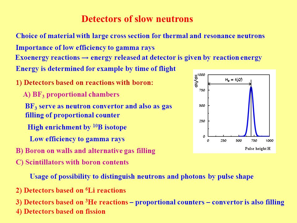 Detectors of slow neutrons 1) Detectors based on reactions with boron: High enrichment by 10 B isotope BF 3 serve as neutron convertor and also as gas filling of proportional counter A) BF 3 proportional chambers B) Boron on walls and alternative gas filling C) Scintillators with boron contents Low efficiency to gamma rays Choice of material with large cross section for thermal and resonance neutrons Importance of low efficiency to gamma rays Exoenergy reactions → energy released at detector is given by reaction energy Energy is determined for example by time of flight Usage of possibility to distinguish neutrons and photons by pulse shape 2) Detectors based on 6 Li reactions 3) Detectors based on 3 He reactions – proportional counters – convertor is also filling 4) Detectors based on fission Pulse height H