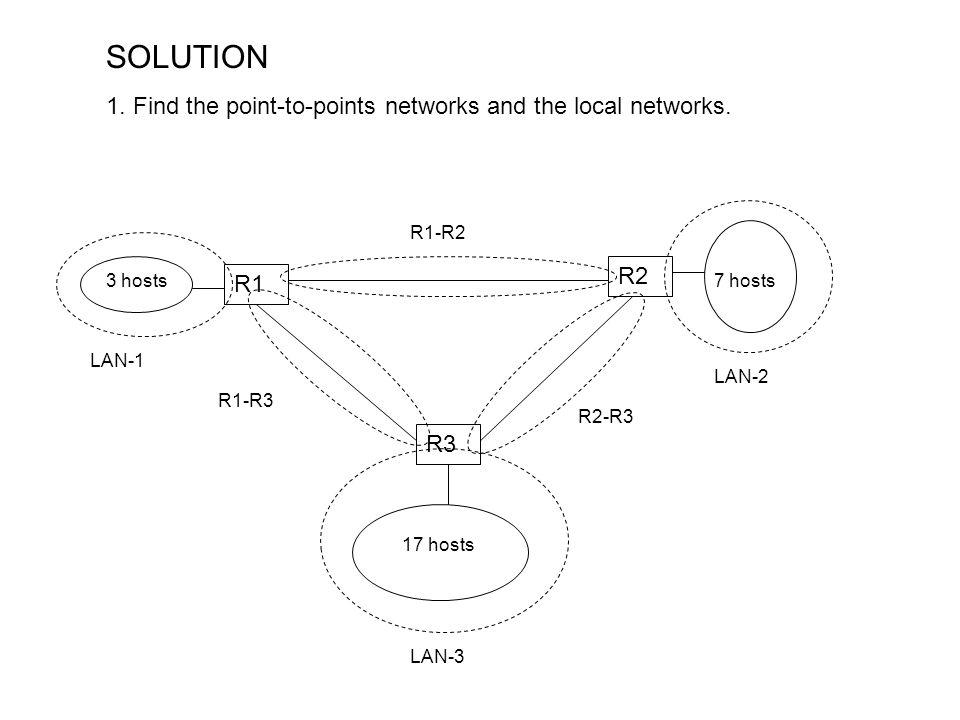 R3 R1 R2 3 hosts7 hosts 17 hosts SOLUTION 1.