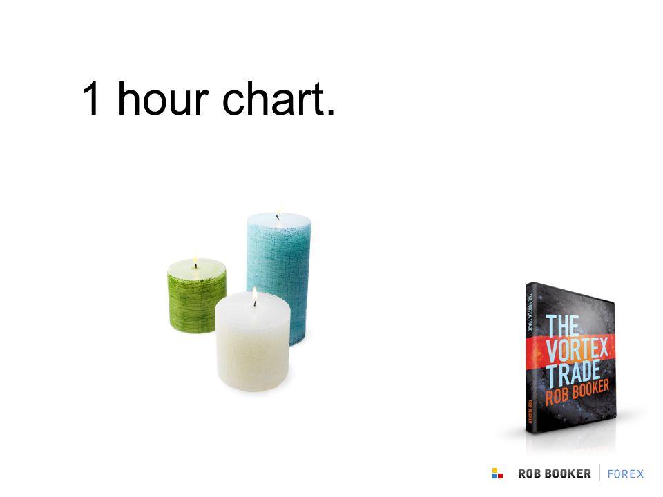 1 hour chart.