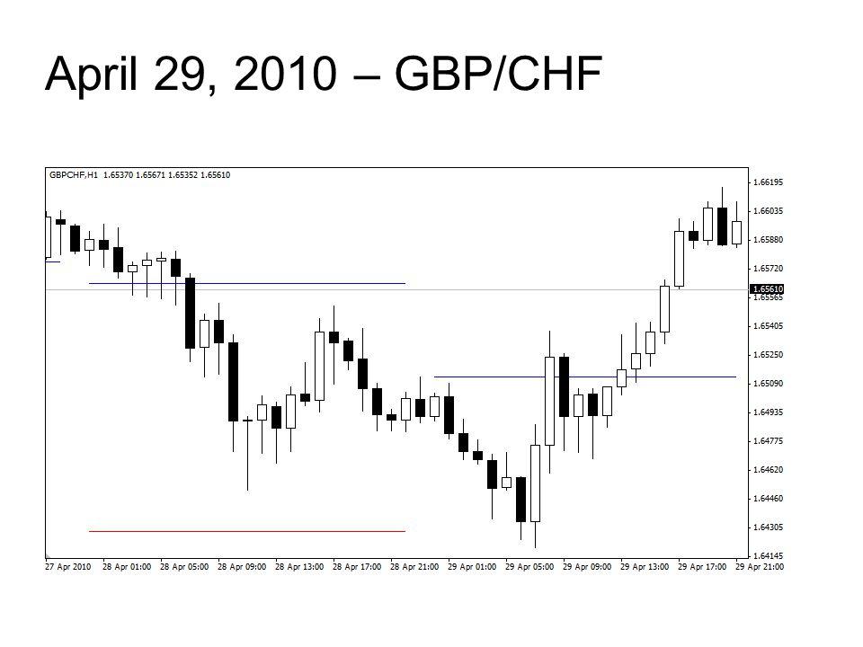 April 29, 2010 – GBP/CHF