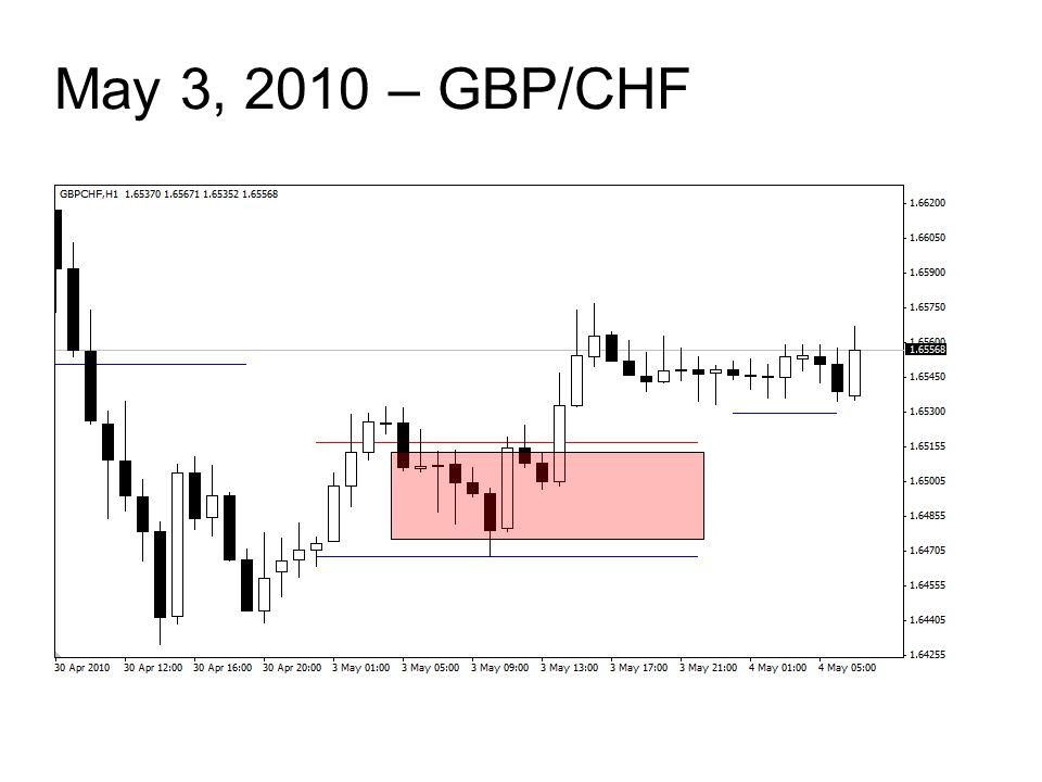 May 3, 2010 – GBP/CHF