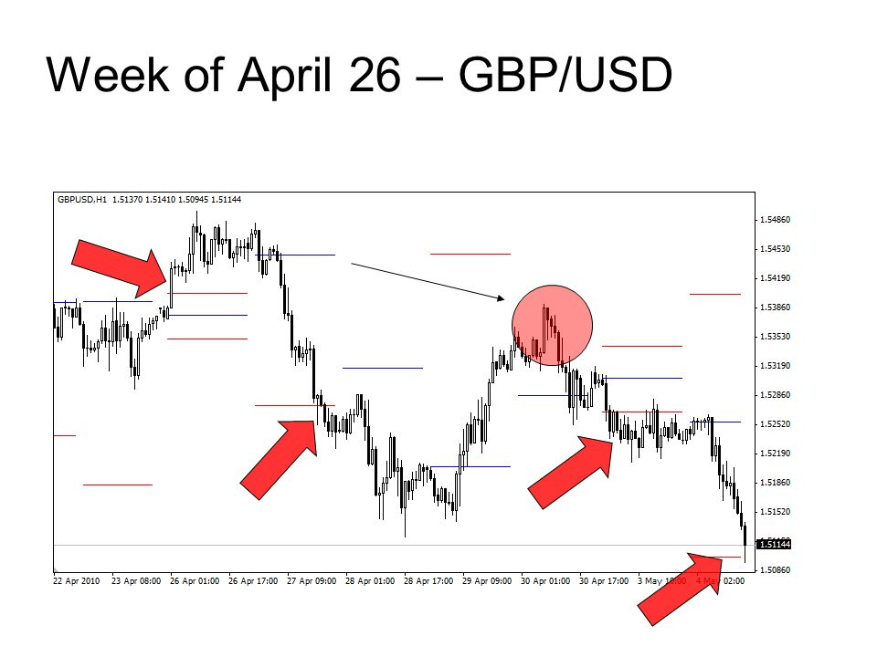 Week of April 26 – GBP/USD