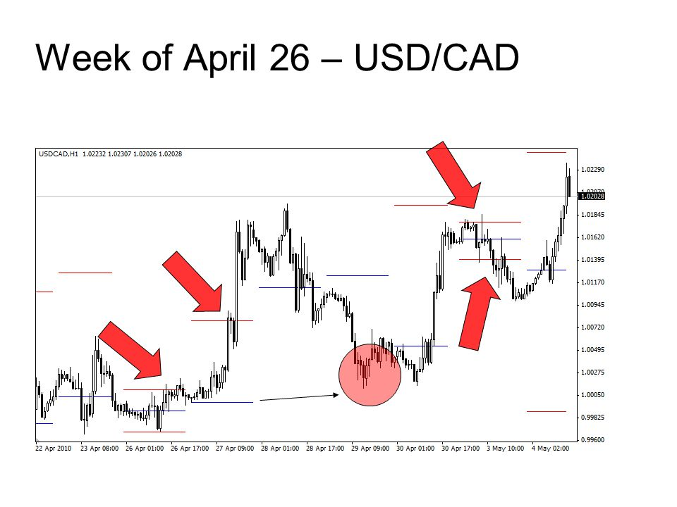 Week of April 26 – USD/CAD