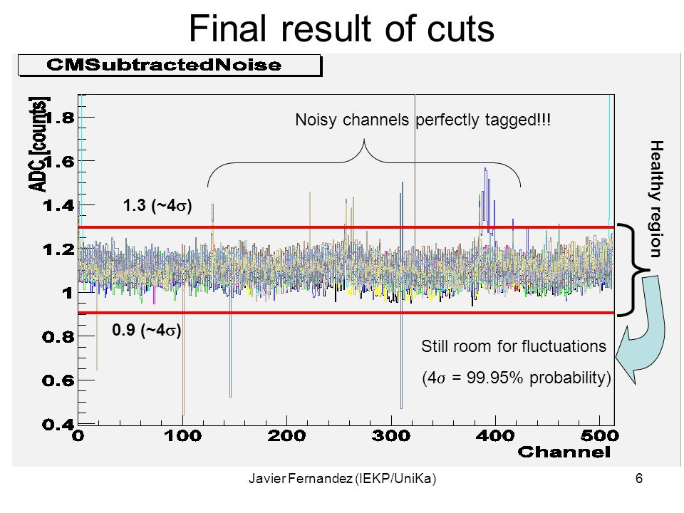 Javier Fernandez (IEKP/UniKa)6 Final result of cuts 1.3 (~4  ) 0.9 (~4  ) Noisy channels perfectly tagged!!.