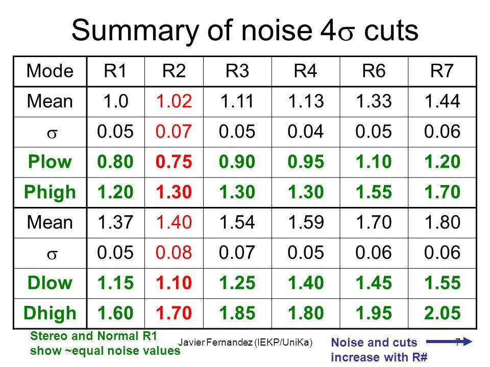 Javier Fernandez (IEKP/UniKa)7 Summary of noise 4  cuts ModeR1R2R3R4R6R7 Mean1.01.021.111.131.331.44  0.050.070.050.040.050.06 Plow0.800.750.900.95