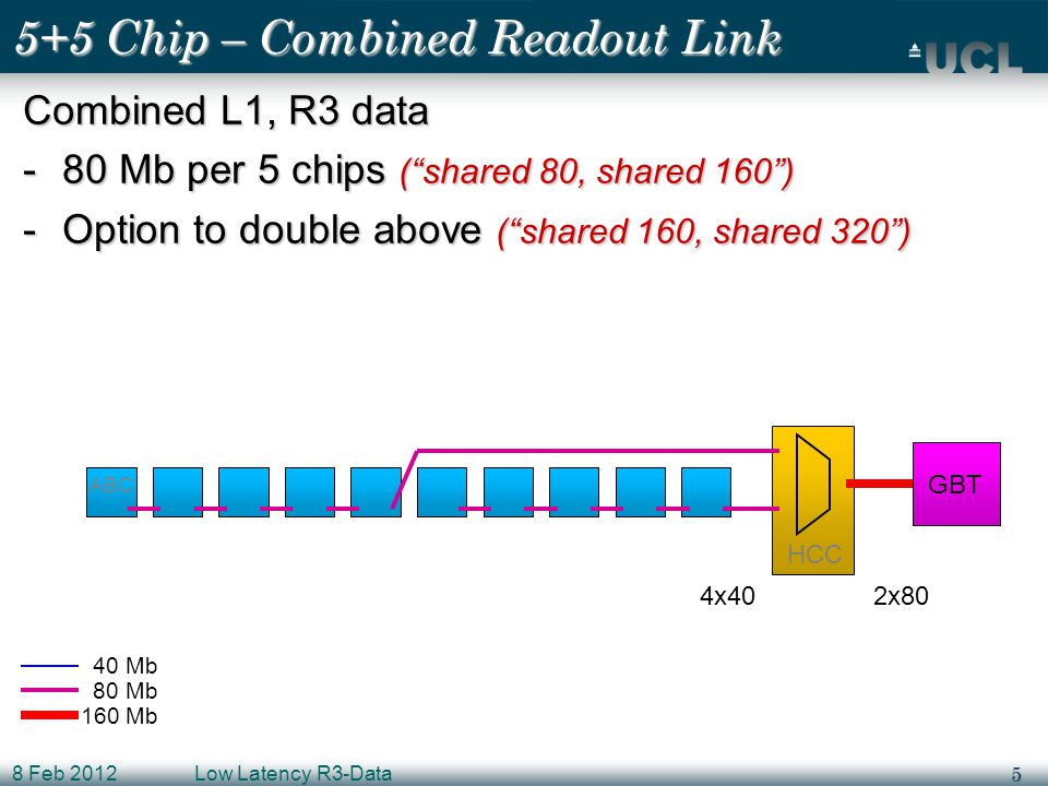 5 8 Feb 2012Low Latency R3-Data 5+5 Chip – Combined Readout Link Combined L1, R3 data -80 Mb per 5 chips ( shared 80, shared 160 ) -Option to double above ( shared 160, shared 320 ) ABC HCC GBT 40 Mb 80 Mb 160 Mb 4x402x80