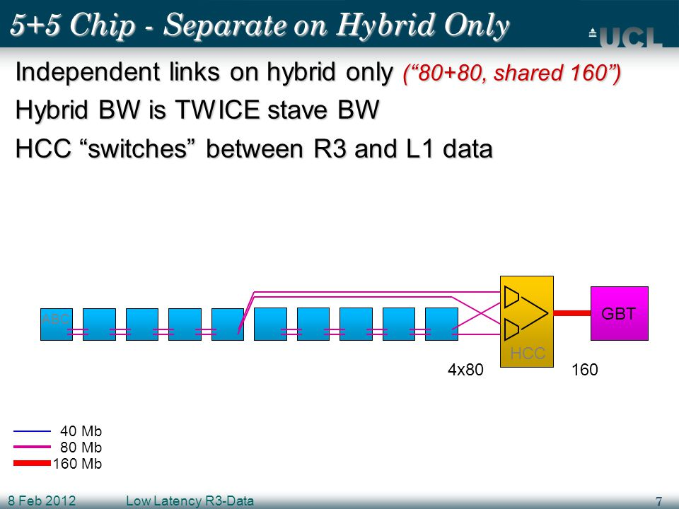 7 8 Feb 2012Low Latency R3-Data 5+5 Chip - Separate on Hybrid Only Independent links on hybrid only ( 80+80, shared 160 ) Hybrid BW is TWICE stave BW HCC switches between R3 and L1 data ABC HCC GBT 4x80 160 40 Mb 80 Mb 160 Mb