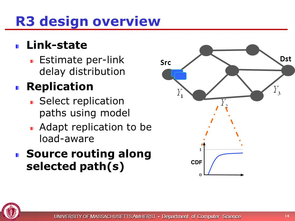 U NIVERSITY OF M ASSACHUSETTS A MHERST Department of Computer Science 14 R3 design overview Link-state Estimate per-link delay distribution Replication Select replication paths using model Adapt replication to be load-aware Source routing along selected path(s) Src Dst