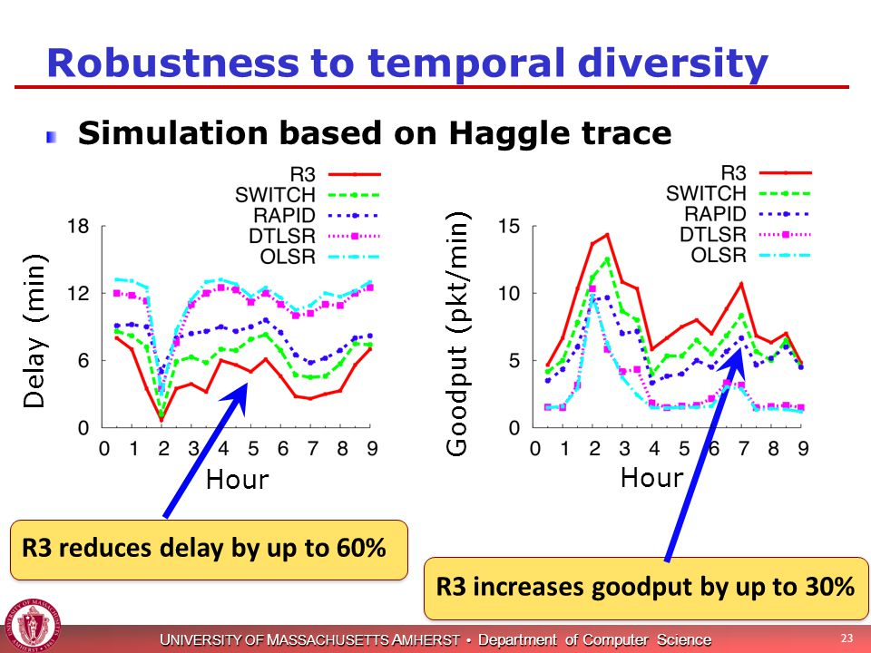 U NIVERSITY OF M ASSACHUSETTS A MHERST Department of Computer Science Robustness to temporal diversity Simulation based on Haggle trace 23 R3 reduces delay by up to 60% R3 increases goodput by up to 30% Hour Delay (min) Goodput (pkt/min)