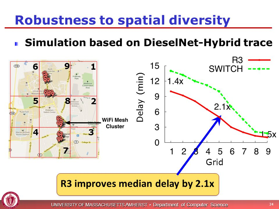 U NIVERSITY OF M ASSACHUSETTS A MHERST Department of Computer Science Robustness to spatial diversity Simulation based on DieselNet-Hybrid trace 24 R3