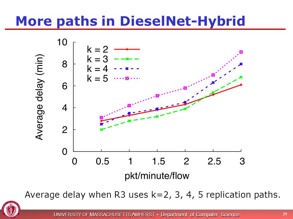 U NIVERSITY OF M ASSACHUSETTS A MHERST Department of Computer Science More paths in DieselNet-Hybrid 29 Average delay when R3 uses k=2, 3, 4, 5 replic