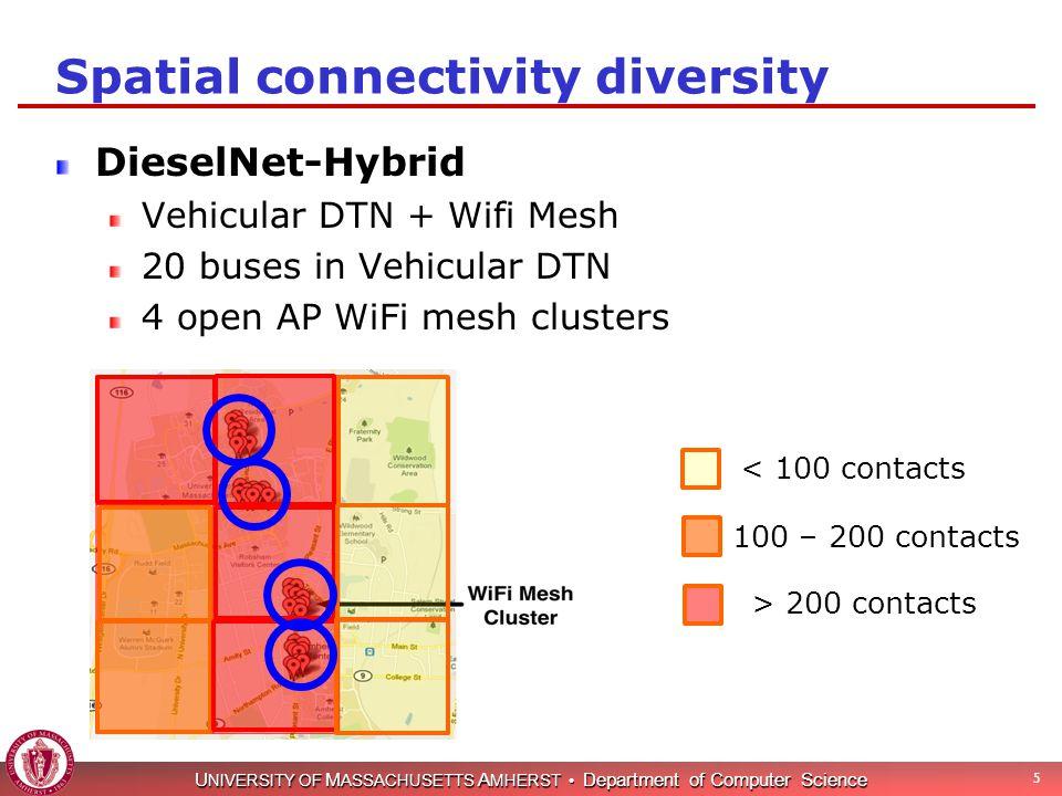 U NIVERSITY OF M ASSACHUSETTS A MHERST Department of Computer Science 5 Spatial connectivity diversity DieselNet-Hybrid Vehicular DTN + Wifi Mesh 20 b
