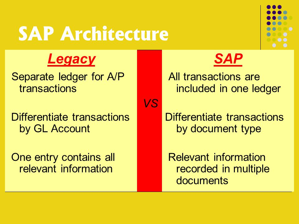 SAP Architecture Legacy Separate ledger for A/P transactions Differentiate transactions by GL Account One entry contains all relevant information SAP