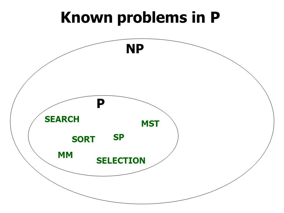 Known problems in P NP P SORT MM SEARCH SP SELECTION MST
