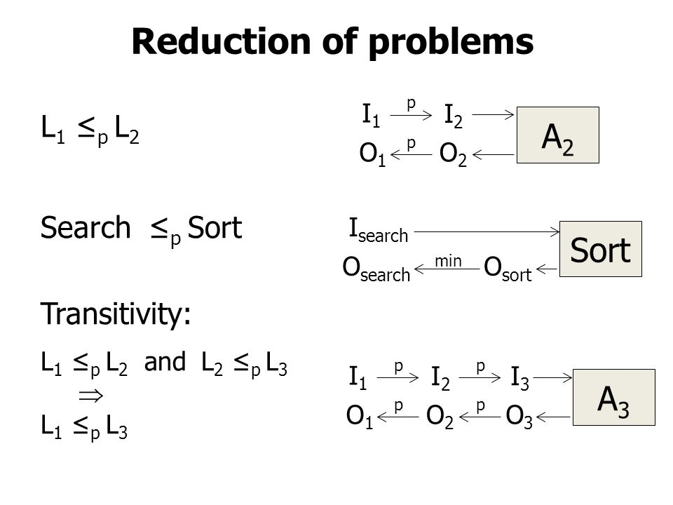 Reduction of problems L 1 ≤ p L 2 Search ≤ p Sort Transitivity: L 1 ≤ p L 2 and L 2 ≤ p L 3  L 1 ≤ p L 3 A2A2 I1I1 I2I2 p p O1O1 O2O2 Sort I search O search O sort min A3A3 I1I1 I2I2 p p O1O1 O2O2 I3I3 p p O3O3