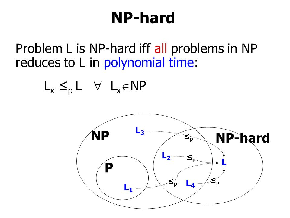 NP-hard NP P NP-hard L1L1 L L2L2 L4L4 L3L3 ≤p≤p ≤p≤p ≤p≤p ≤p≤p Problem L is NP-hard iff all problems in NP reduces to L in polynomial time: L x ≤ p L  L x  NP