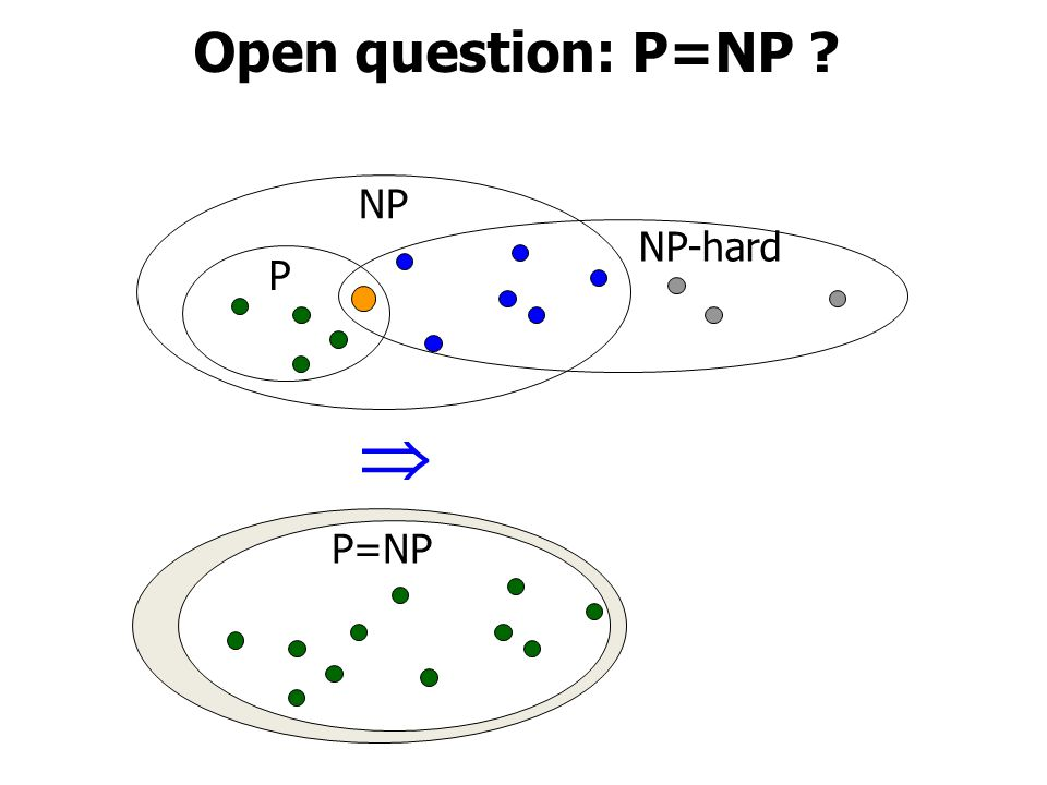 P=NP Open question: P=NP  NP P NP-hard