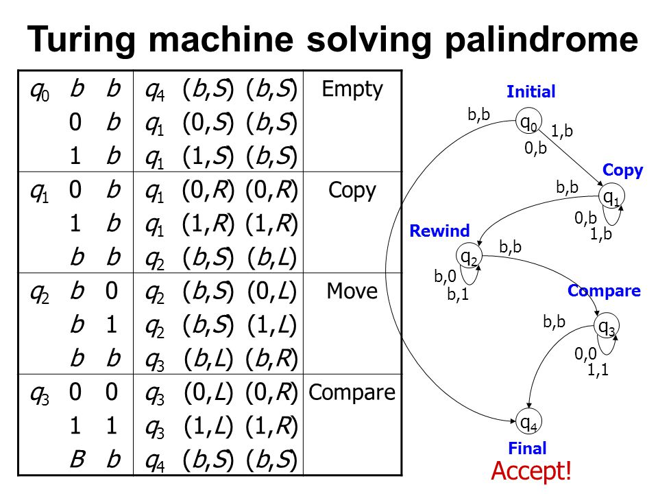 Turing machine solving palindrome Accept.