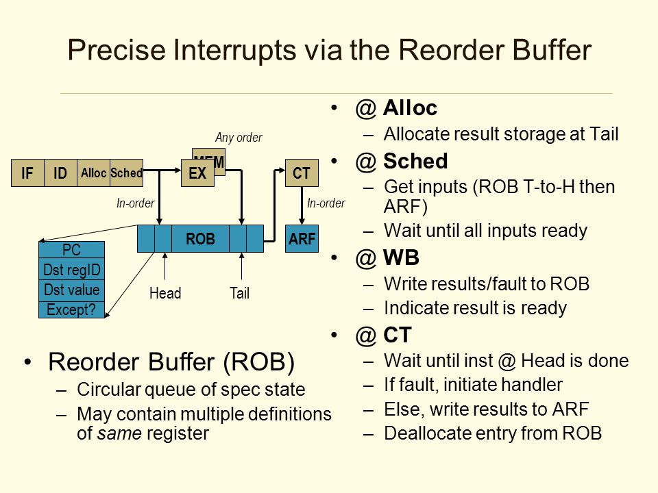 MEM Precise Interrupts via the Reorder Buffer @ Alloc –Allocate result storage at Tail @ Sched –Get inputs (ROB T-to-H then ARF) –Wait until all inputs ready @ WB –Write results/fault to ROB –Indicate result is ready @ CT –Wait until inst @ Head is done –If fault, initiate handler –Else, write results to ARF –Deallocate entry from ROB IFID AllocSched EX ROB CT HeadTail PC Dst regID Dst value Except.