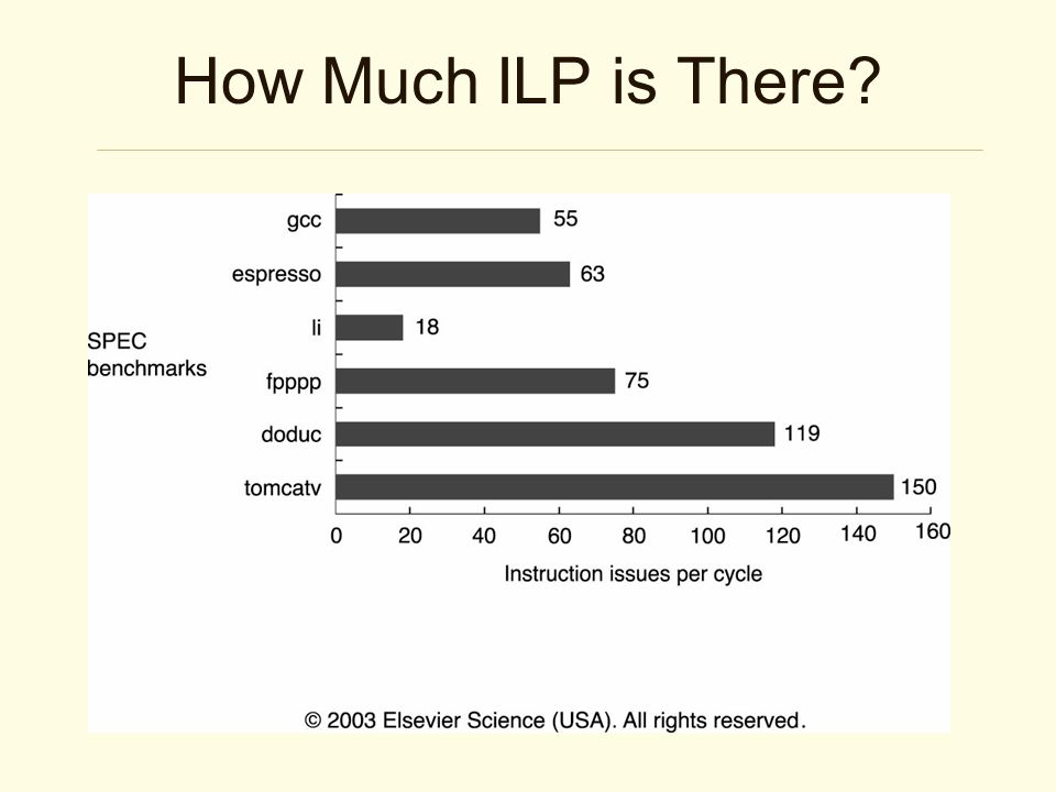 How Much ILP is There