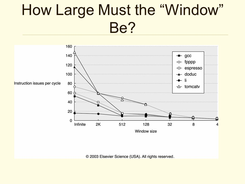 How Large Must the Window Be?