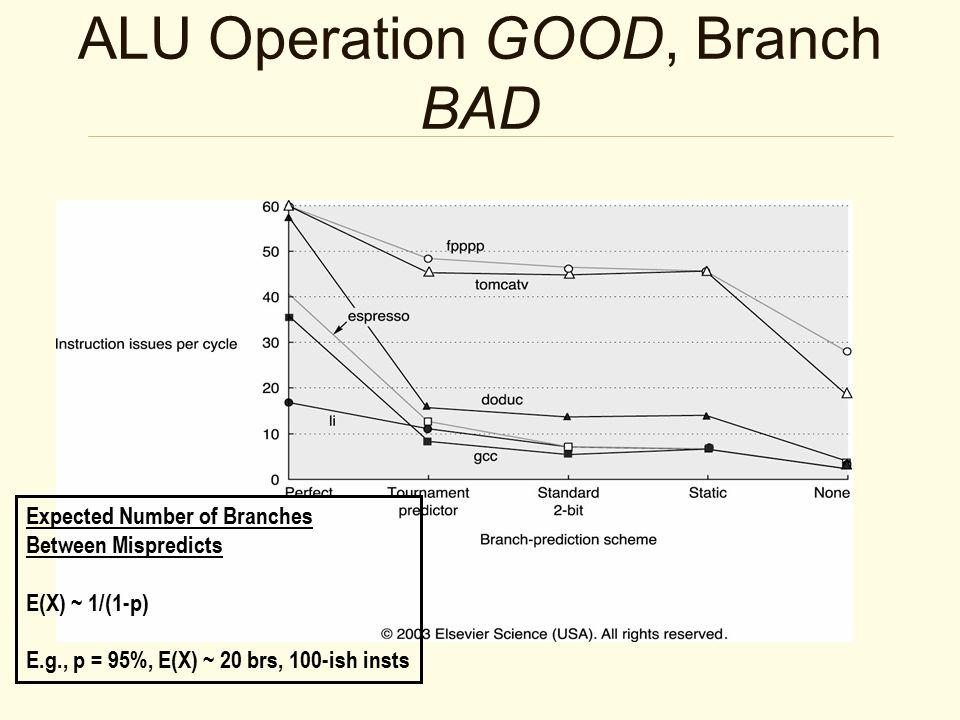 How Accurate are Branch Predictors?