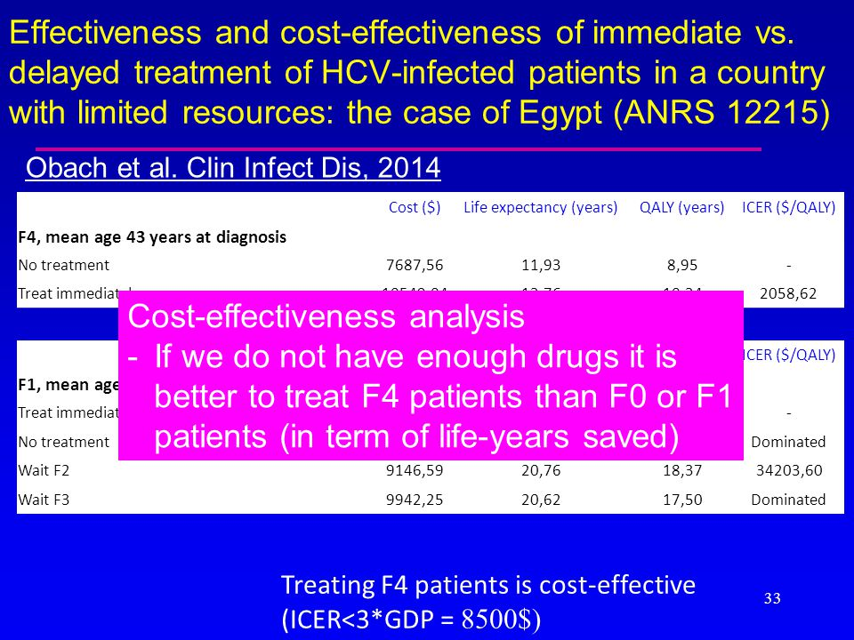 Effectiveness and cost-effectiveness of immediate vs. delayed treatment of HCV-infected patients in a country with limited resources: the case of Egyp