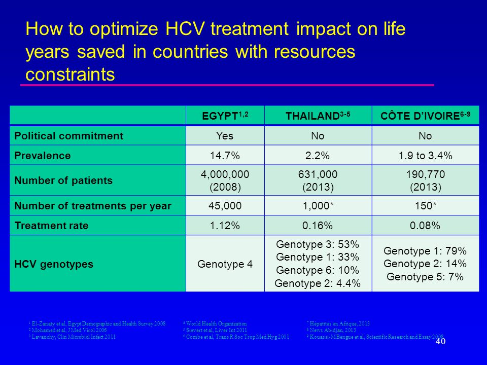 How to optimize HCV treatment impact on life years saved in countries with resources constraints EGYPT 1,2 THAILAND 3-5 CÔTE D'IVOIRE 6-9 Political co