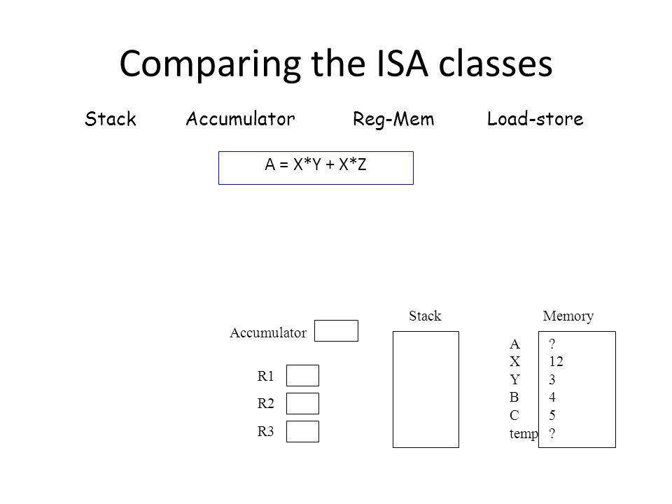 A = X*Y + X*Z Stack AccumulatorReg-MemLoad-store Memory A X Y B C temp ? 12 3 4 5 ? Stack R1 R2 R3 Accumulator Comparing the ISA classes