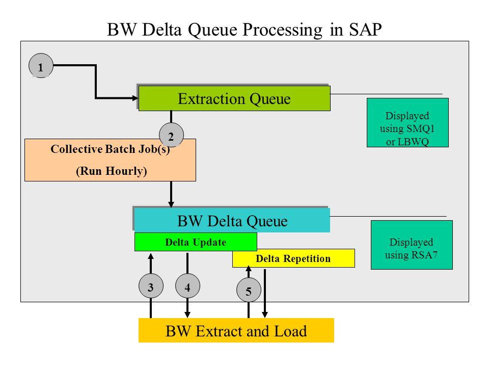 Delta Repetition BW Delta Queue Processing in SAP Extraction Queue BW Delta Queue Displayed using RSA7 Displayed using SMQ1 or LBWQ Delta Update BW Ex