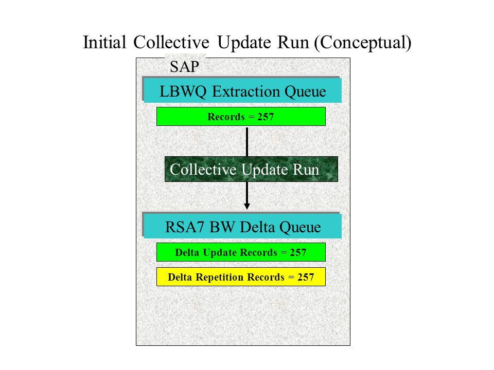 Initial Collective Update Run (Conceptual) SAP Records = 257 LBWQ Extraction Queue Delta Update Records = 257 RSA7 BW Delta Queue Delta Repetition Rec